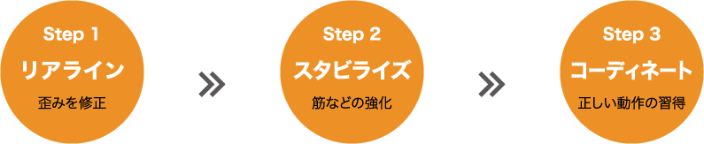 realine_step